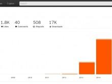 150k Plays at Soundcloud!